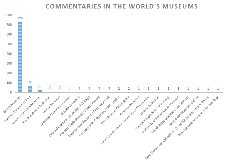 Cuneiform Commentaries in World's Museums